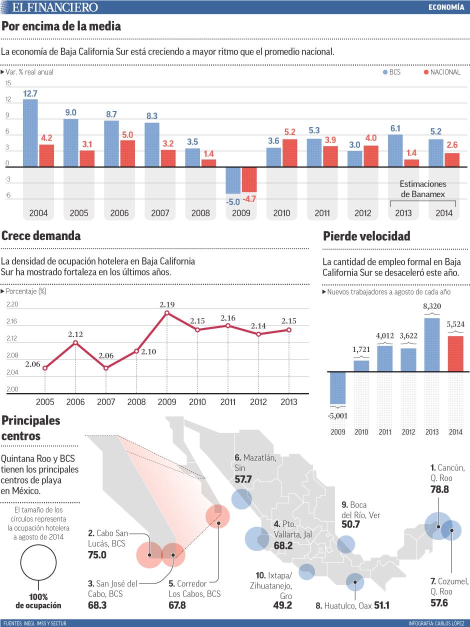 La economía de Baja California Sur está creciendo a mayor ritmo que el promedio nacional.