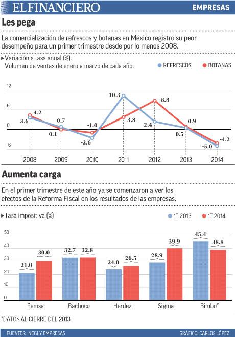 La comercialización de refrescos y botanas en México registró su peor desempeño para un primer trimestre desde por lo menos 2008.
