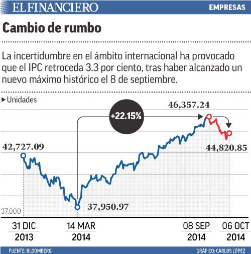 La incertidumbre en el ámbito internacional ha provocado que el IPC retroceda 3.3 por ciento, tras haber alcanzado un nuevo máximo histórico el 8 de septiembre.
