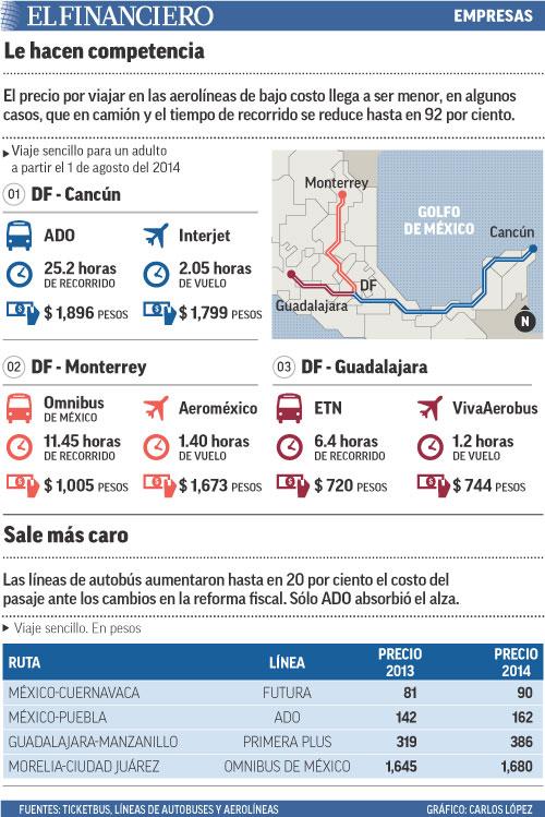 El precio por viajar en las aerolíneas de bajo costo llega a ser menor, en algunos casos, que en camión y el tiempo de recorrido se reduce hasta en 92 por ciento.