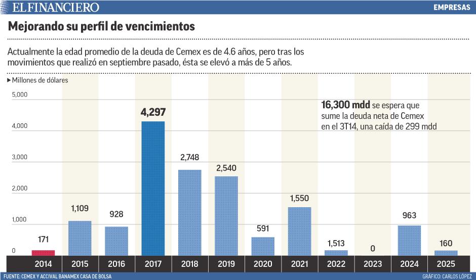 Actualmente la edad promedio de la deuda de Cemex es de 4.6 años, pero tras los movimientos que realizó en septiembre pasado, ésta se elevó a más de 5 años.