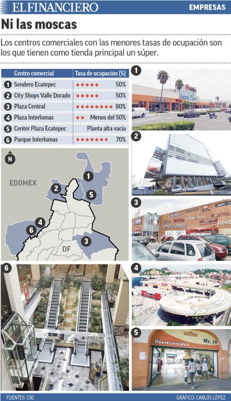 Los centros comerciales con las menores tasas de ocupación son los que tienen como tienda principal un súper.