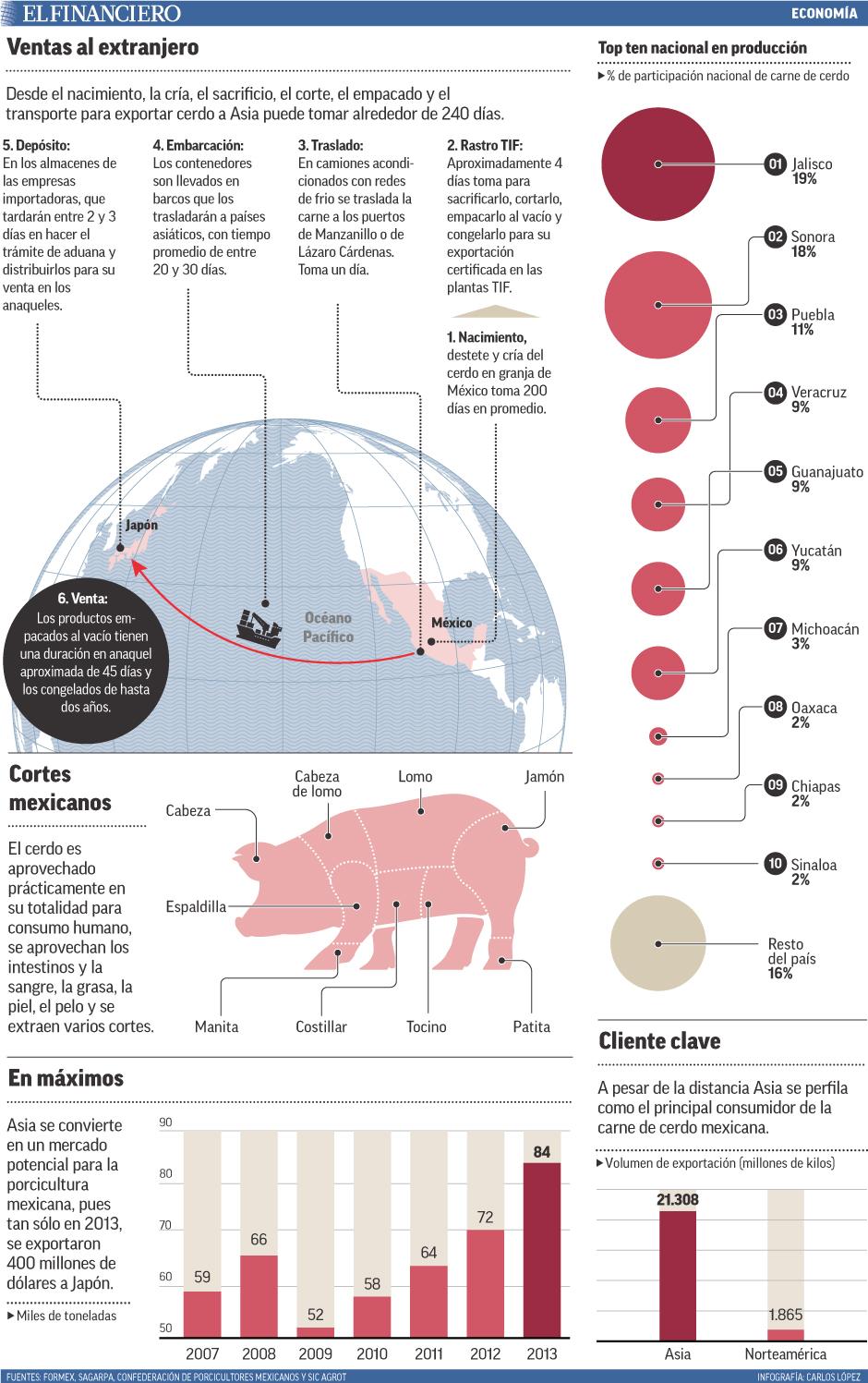 Desde el nacimiento, la cría, el sacrificio, el corte, el empacado y el transporte para exportar cerdo a Asia puede tomar alrededor de 240 días.