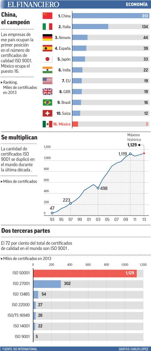 Las empresas de ese país ocupan la primer posición en el número de certificados de calidad ISO 9001. México ocupa el puesto 16.