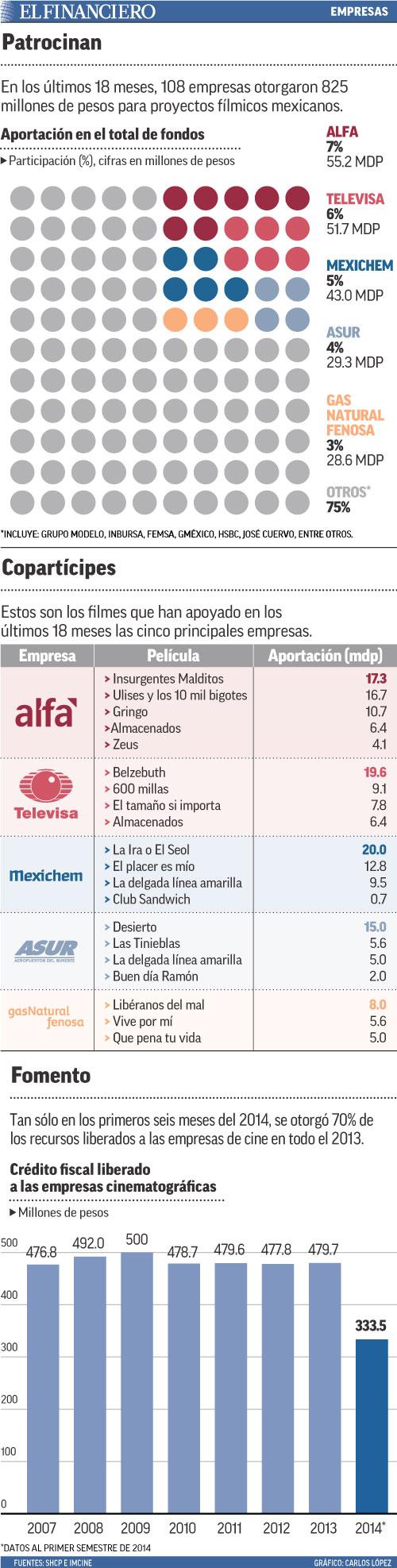 En los últimos 18 meses, 108 empresas otorgaron 825 millones de pesos para proyectos fílmicos mexicanos.
