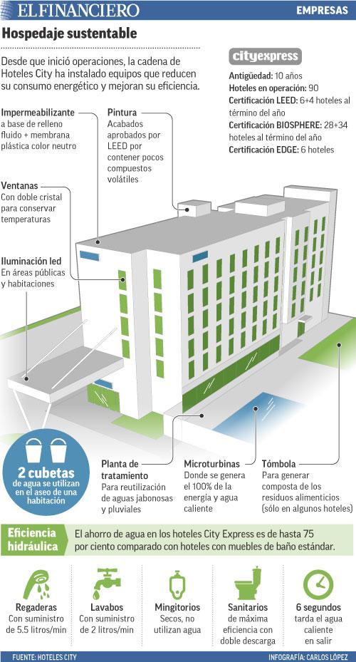 Desde que inició operaciones, la cadena de Hoteles City ha instalado equipos que reducen su consumo energético y mejoran su eficiencia.
