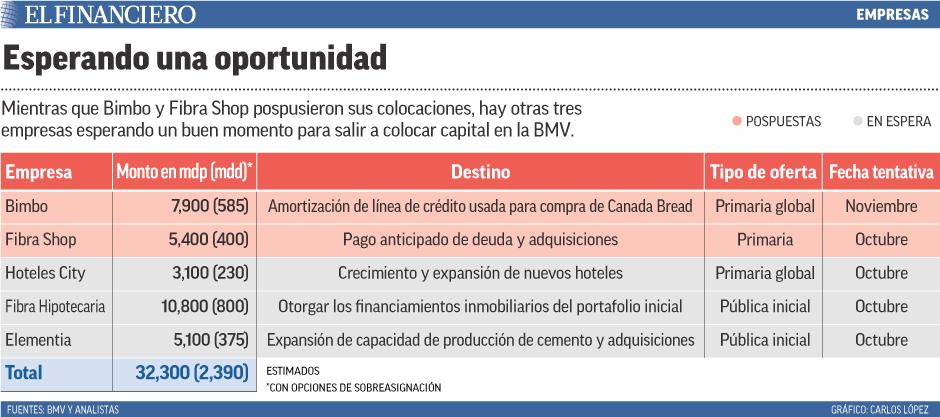 Mientras que Bimbo y Fibra Shop pospusieron sus colocaciones, hay otras tres empresas esperando un buen momento para salir a colocar capital en la BMV.