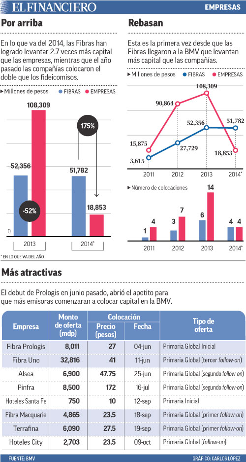 En lo que va del 2014, las Fibras han logrado levantar 2.7 veces más capital que las empresas, mientras que el año pasado las compañías colocaron el doble que los fideicomisos.