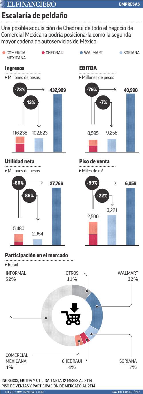 Una posible adquisición de Chedraui de todo el negocio de Comercial Mexicana podría posicionarla como la segunda mayor cadena de autoservicios de México.