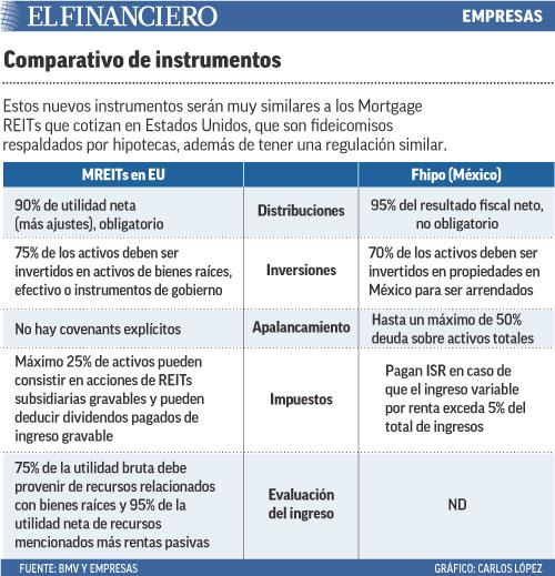 Estos nuevos instrumentos serán muy similares a los Mortgage REITs que cotizan en Estados Unidos, que son fideicomisos respaldados por hipotecas, además de tener una regulación similar.