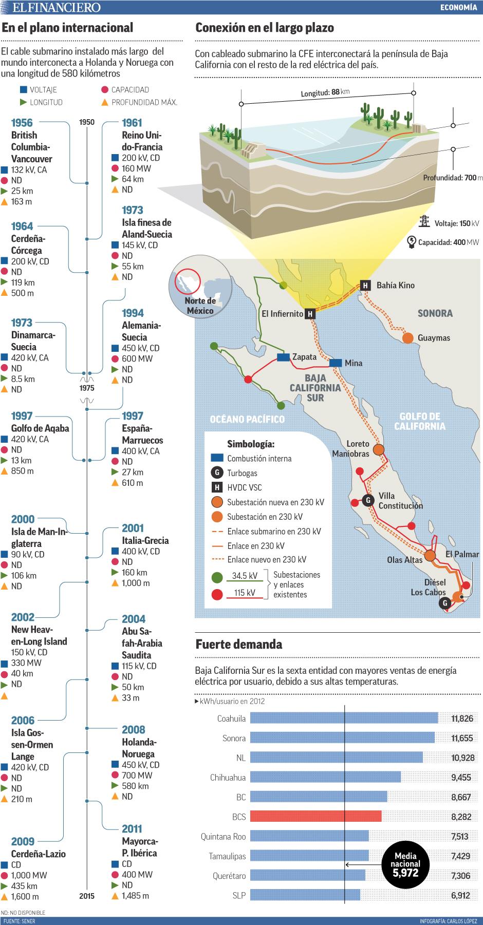 Con cableado submarino la CFE interconectará la península de Baja California con el resto de la red eléctrica del país.