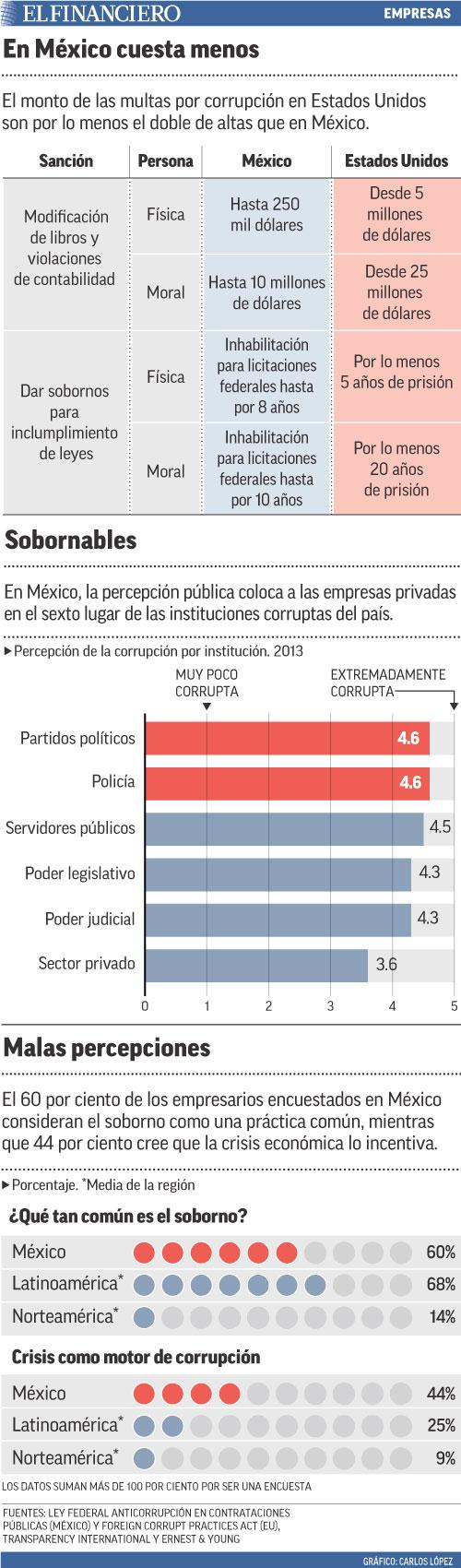 El monto de las multas por corrupción en Estados Unidos son por lo menos el doble de altas que en México.
