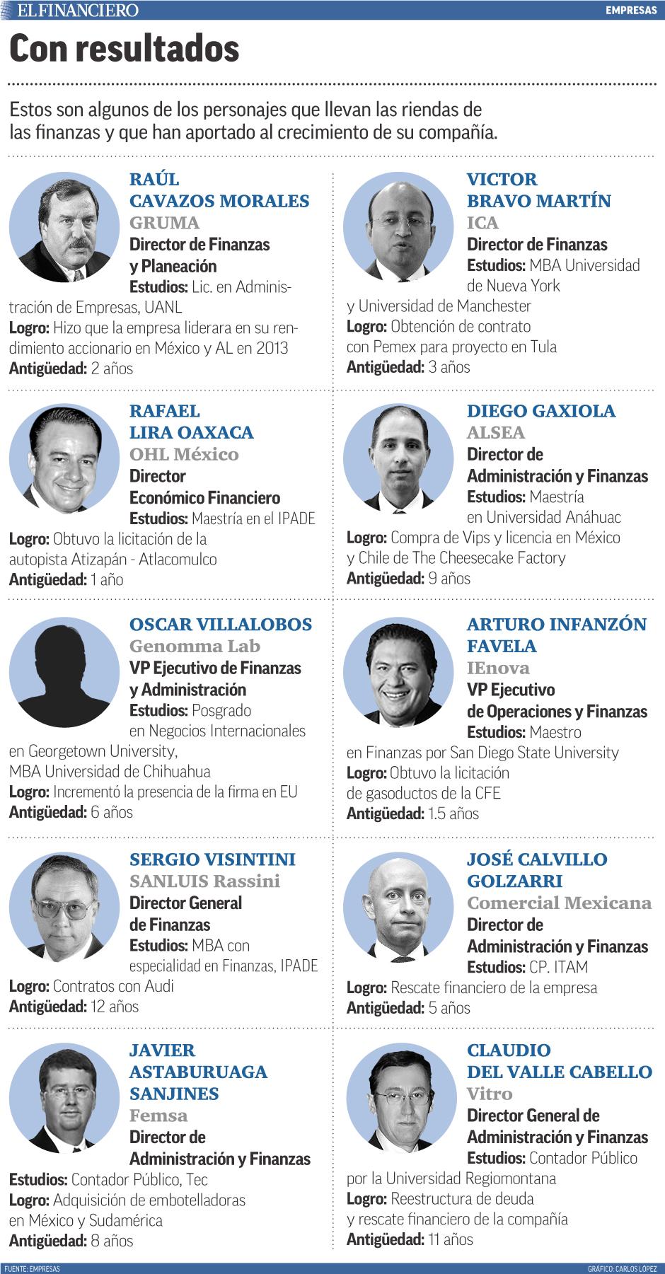 Estos son algunos de los personajes que llevan las riendas de las finanzas y que han aportado al crecimiento de su compañía