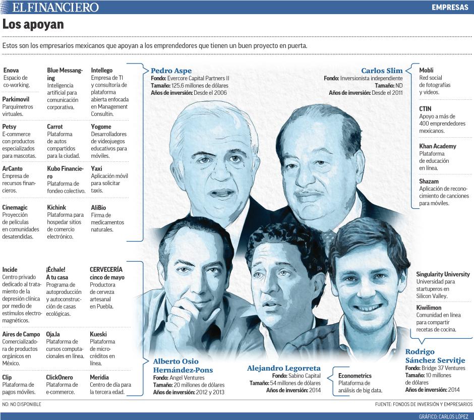 Estos son los empresarios mexicanos que apoyan a los emprendedores que tienen un buen proyecto en puerta.