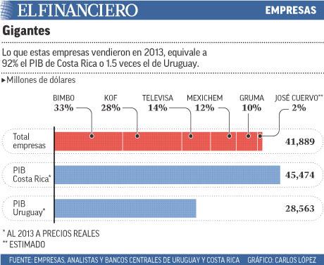 Lo que estas empresas vendieron en 2013, equivale a 92% el PIB de Costa Rica o 1.5 veces el de Uruguay.