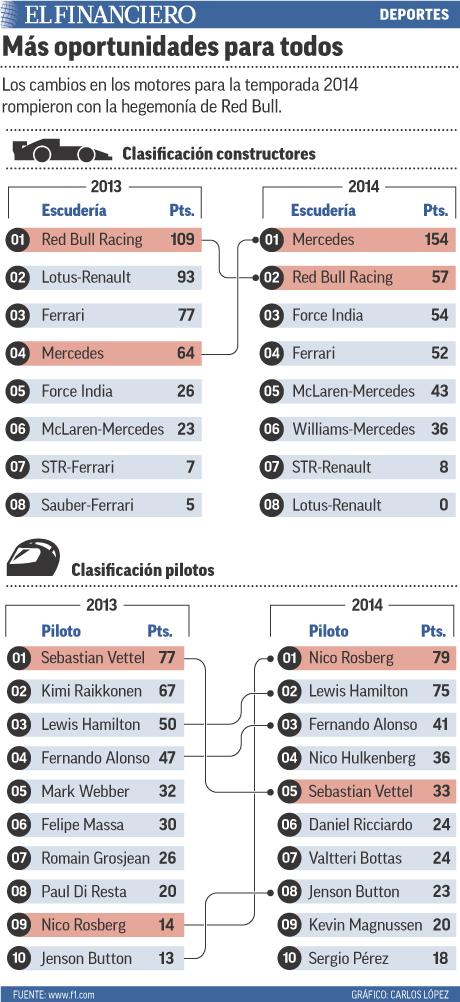 Los cambios en los motores para la temporada 2014 rompieron con la hegemonía de Red Bull.