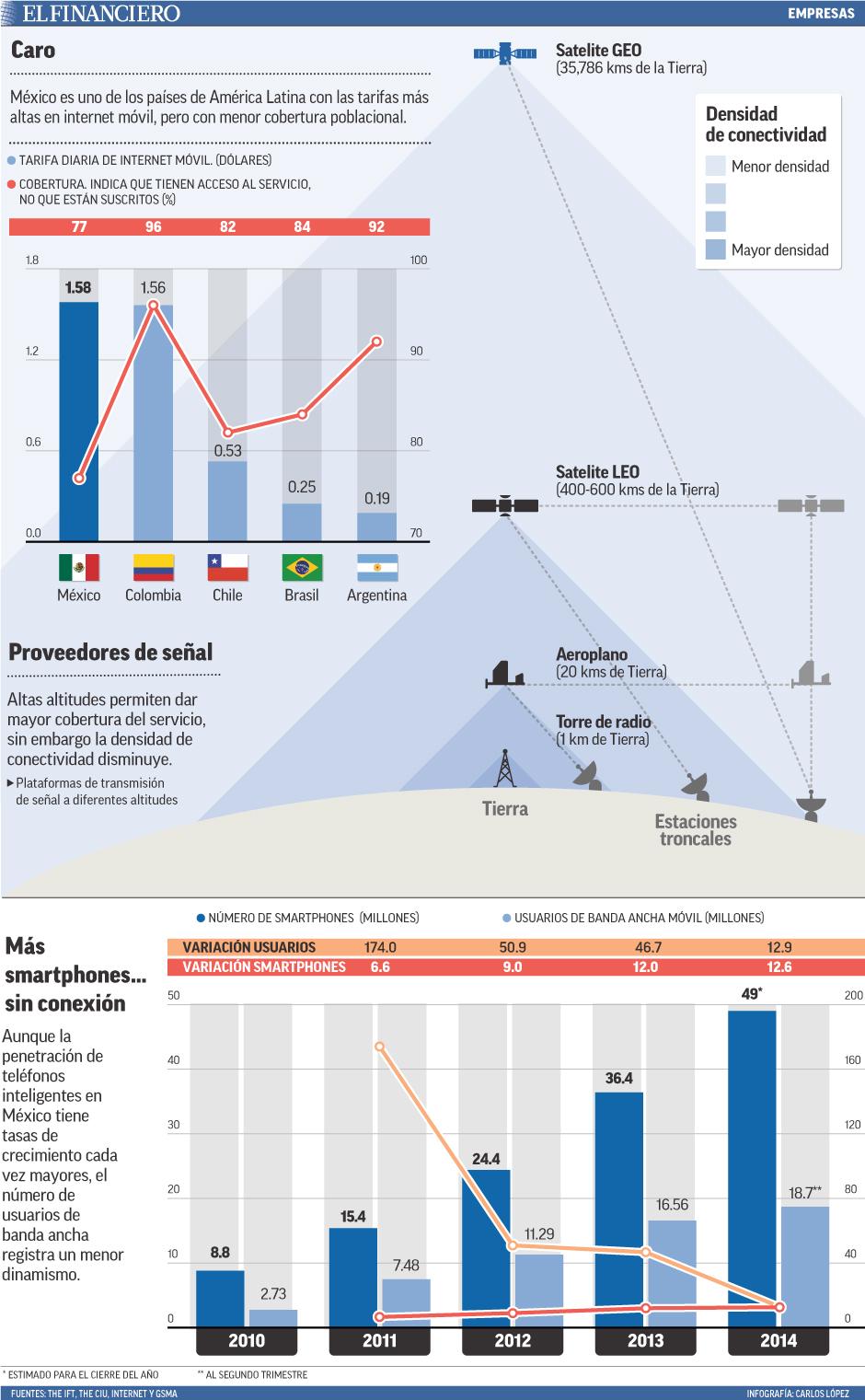 México es uno de los países de América Latina con las tarifas más altas en internet móvil, pero con menor cobertura poblacional.