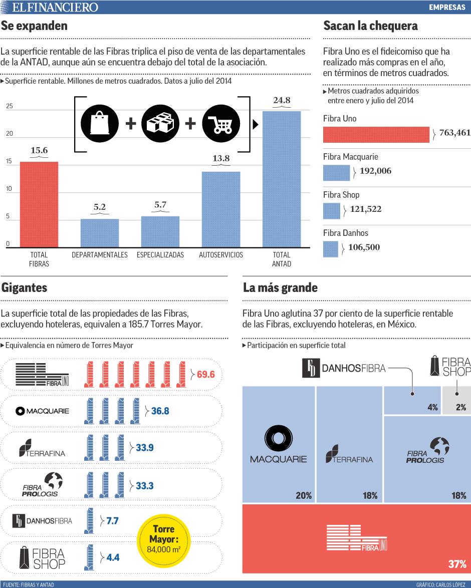La superficie rentable de las Fibras triplica el piso de venta de las departamentales de la ANTAD, aunque aún se encuentra debajo del total de la asociación.