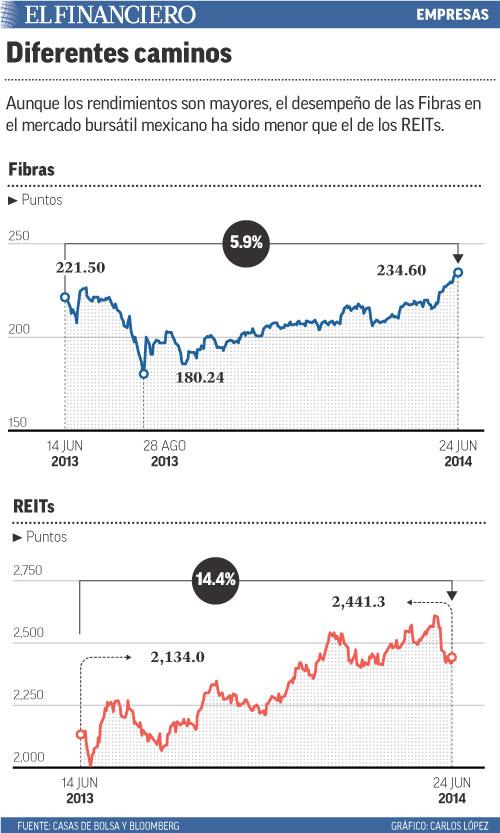 Aunque los rendimientos son mayores, el desempeño de las Fibras en el mercado bursátil mexicano ha sido menor que el de los REITs.