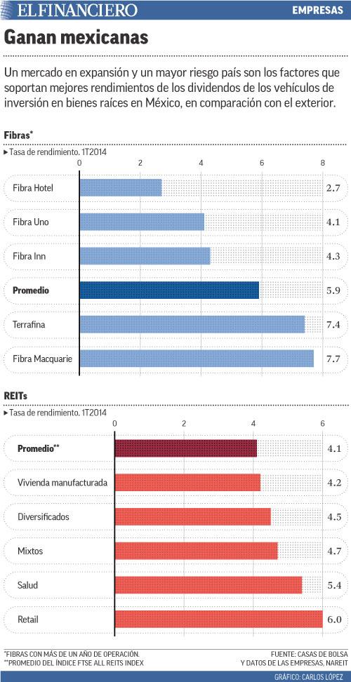 Un mercado en expansión y un mayor riesgo país son los factores que soportan mejores rendimientos de los dividendos de los vehículos de inversión en bienes raíces en México, en comparación con el exterior.