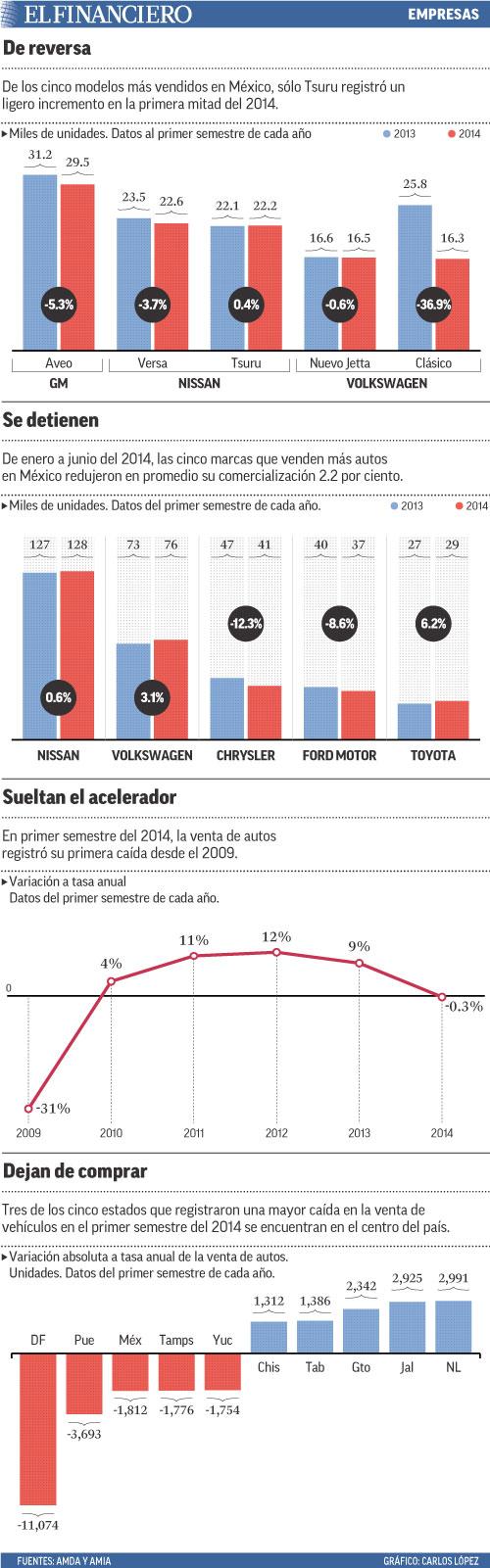 De los cinco modelos más vendidos en México, sólo Tsuru registró un ligero incremento en la primera mitad del 2014.