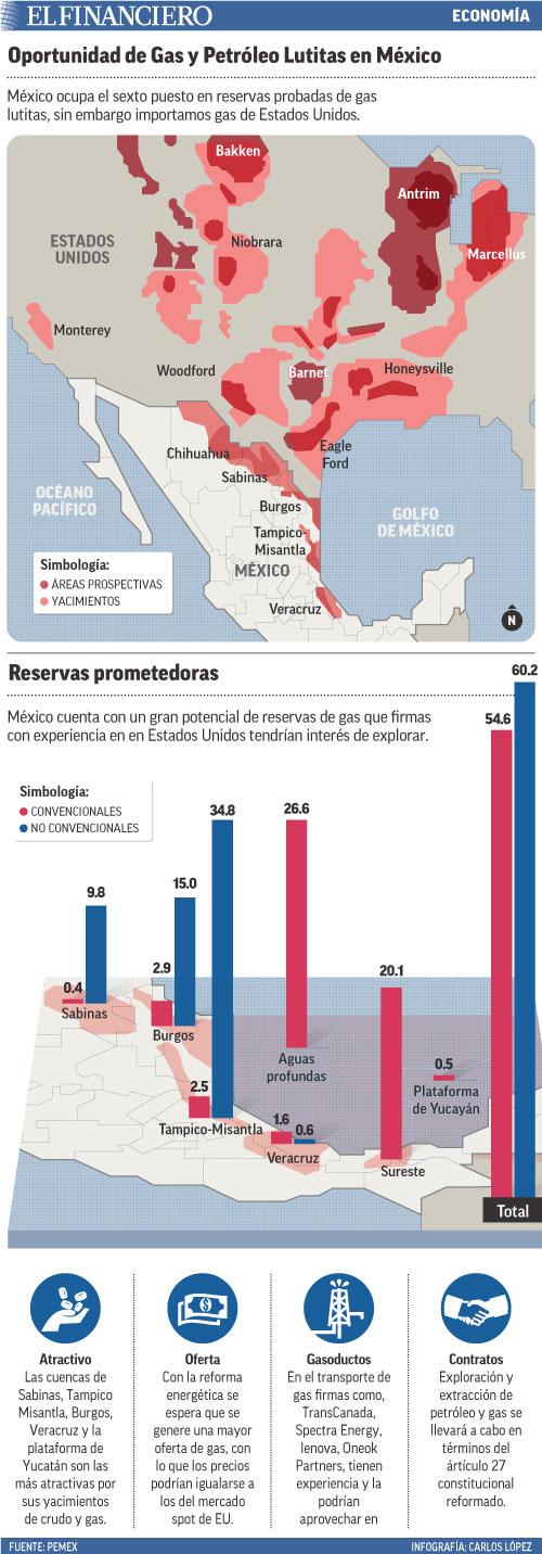México ocupa el sexto puesto en reservas probadas de gas lutitas, sin embargo importamos gas de Estados Unidos.