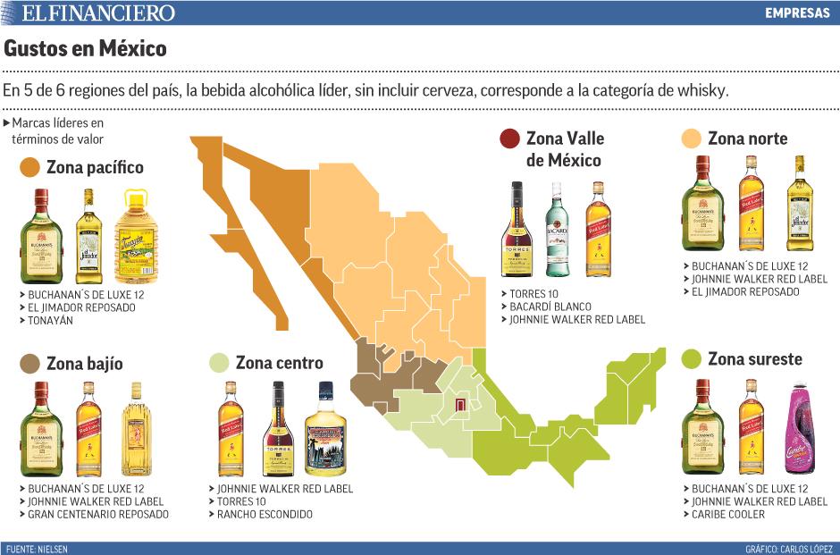 En 5 de 6 regiones del país, la bebida alcohólica líder, sin incluir cerveza, corresponde a la categoría de whisky.