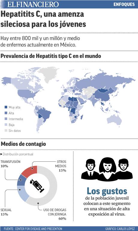 Hay entre 800 mil y un millón y medio de enfermos actualmente en México