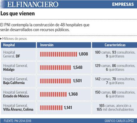 El PNI contempla la construcción de 48 hospitales que serán desarrollados con recursos públicos.