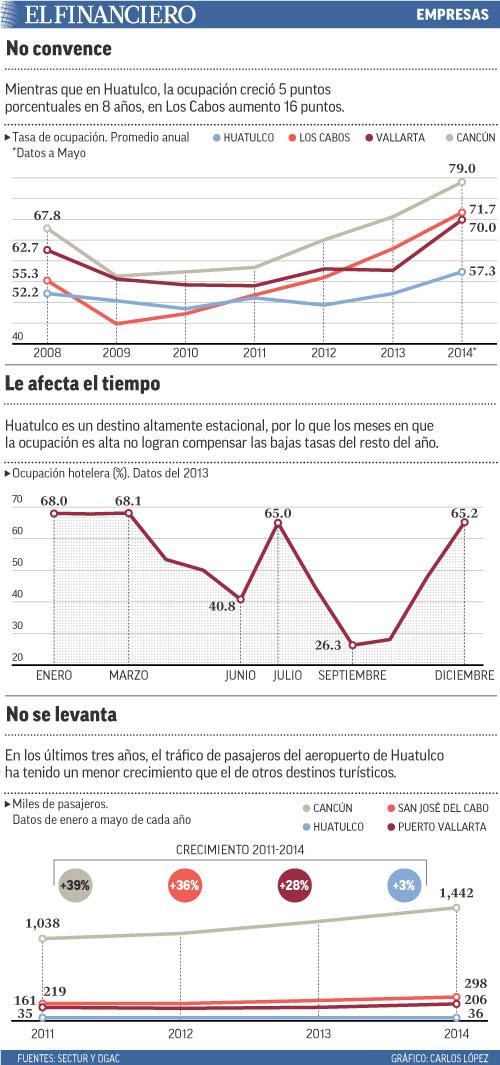 Mientras que en Huatulco, la ocupación creció 5 puntos porcentuales en 8 años, en Los Cabos aumento 16 puntos.