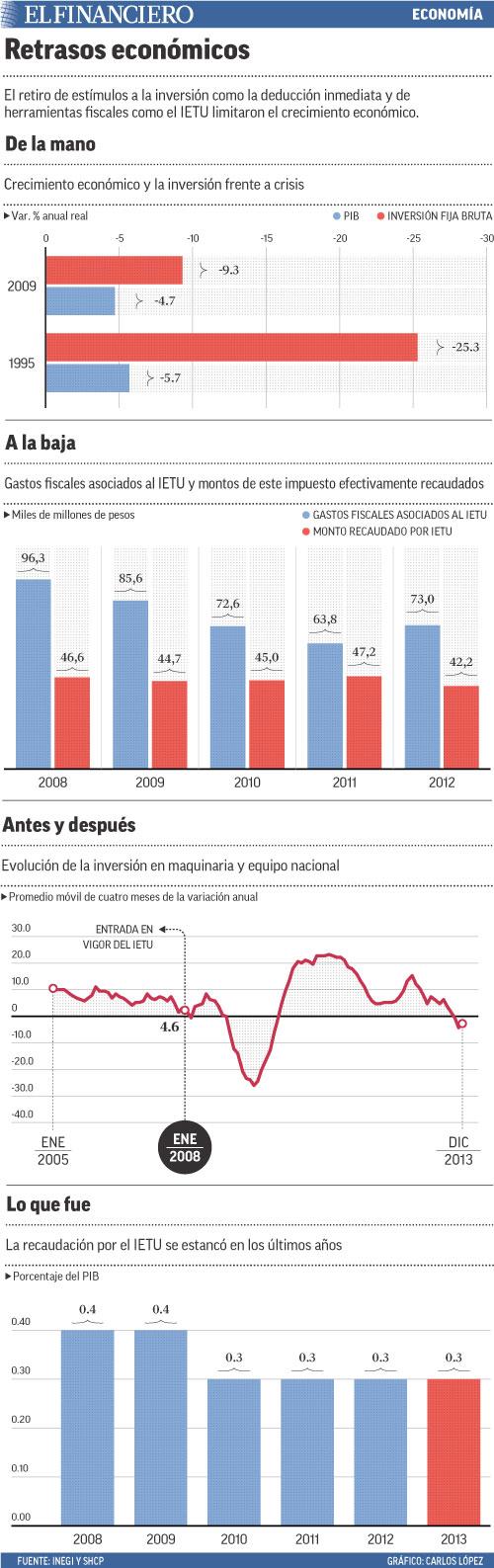 El retiro de estímulos a la inversión como la deducción inmediata y de herramientas fiscales como el IETU limitaron el crecimiento económico.
