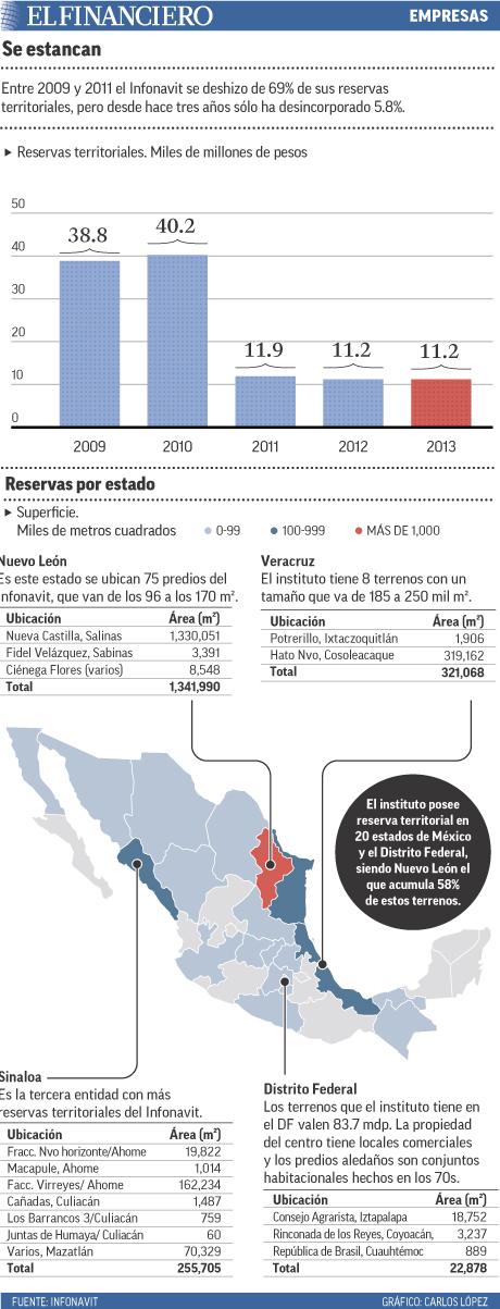 Entre 2009 y 2011 el Infonavit se deshizo de 69% de sus reservas territoriales, pero desde hace tres años sólo ha desincorporado 5.8%.