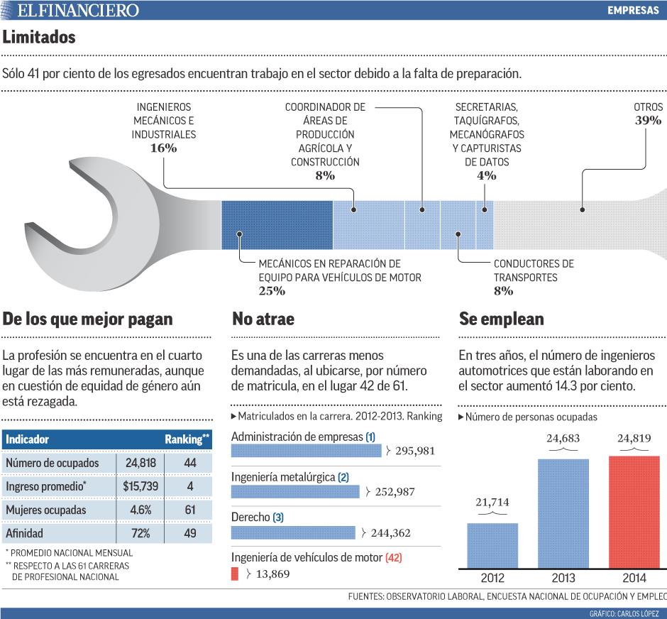 Sólo 41 por ciento de los egresados encuentran trabajo en el sector debido a la falta de preparación.