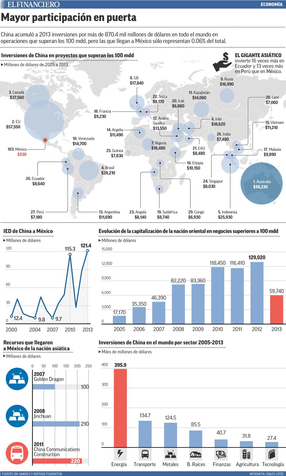 China acumuló a 2013 inversiones por más de 870.4 mil millones de dólares en todo el mundo en operaciones que superan los 100 mdd, pero las que llegan a México sólo representan 0.06% del total.