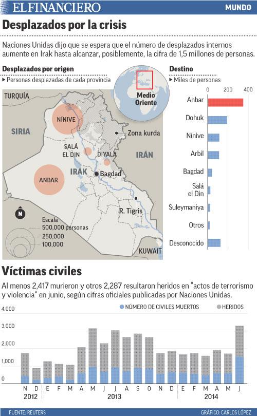 Naciones Unidas dijo que se espera que el número de desplazados internos aumente en Irak hasta alcanzar, posiblemente, la cifra de 1,5 millones de personas.