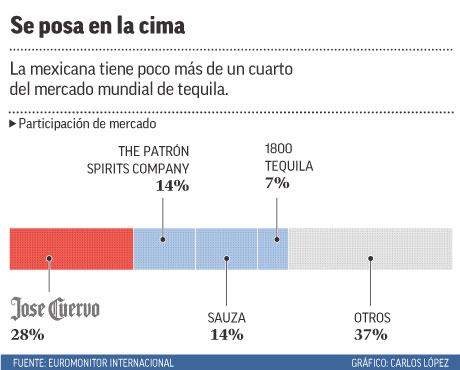 La mexicana tiene poco más de un cuarto del mercado mundial de tequila.