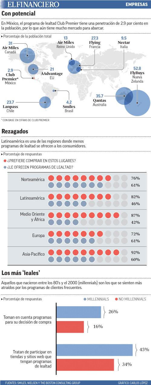 En México, el programa de lealtad Club Premier tiene una penetración de 2.9 por ciento en la población, por lo que aún tiene mucho mercado para abarcar.