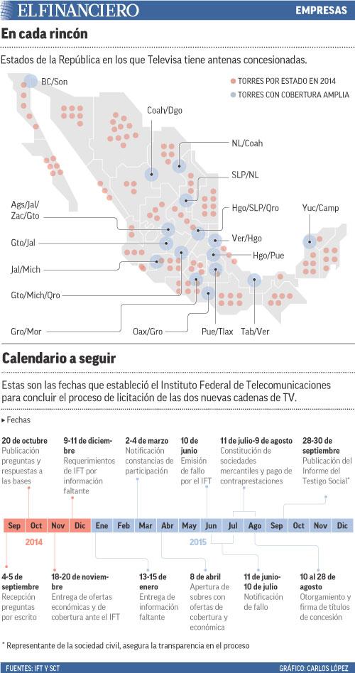 Estados de la República en los que Televisa tiene antenas concesionadas.
