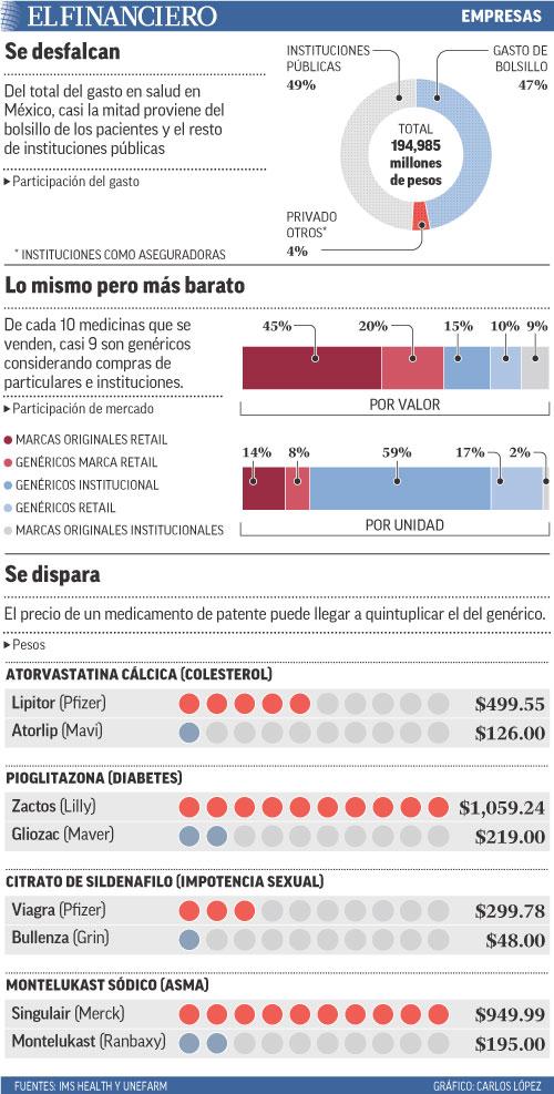 Del total del gasto en salud en México, casi la mitad proviene del bolsillo de los pacientes y el resto de instituciones públicas