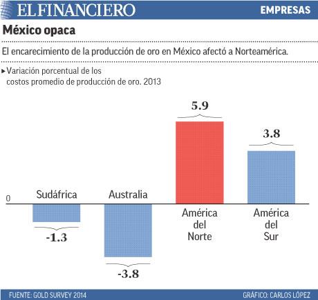 El encarecimiento de la producción de oro en México afectó a Norteamérica.