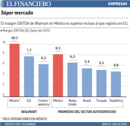 El margen EBITDA de Walmart en México es superior incluso al que registra en EU.