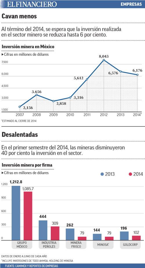 Al término del 2014, se espera que la inversión realizada en el sector minero se reduzca hasta 6 por ciento.