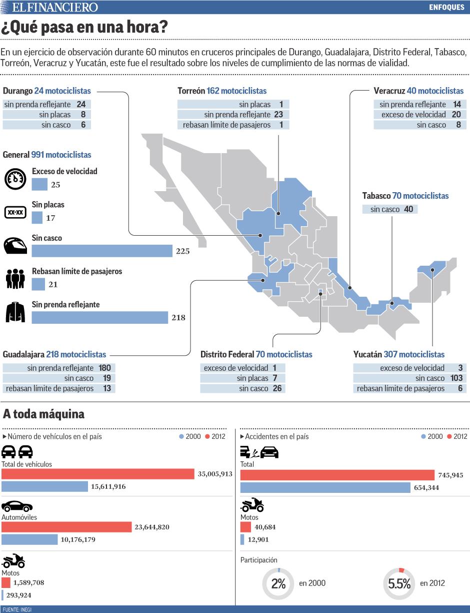 En un ejercicio de observación durante 60 minutos en cruceros principales de Durango, Guadalajara, Distrito Federal, Tabasco, Torreón, Veracruz y Yucatán, este fue el resultado sobre los niveles de cumplimiento de las normas de vialidad.