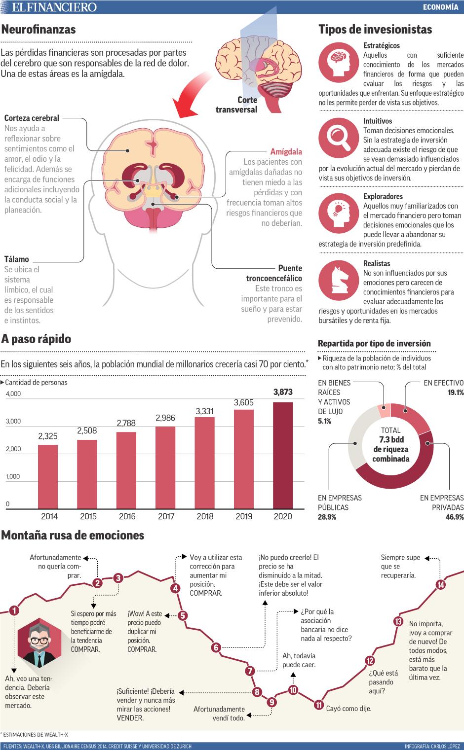 Las pérdidas financieras son procesadas por partes del cerebro que son responsables de la red de dolor. Una de estas áreas es la amígdala.