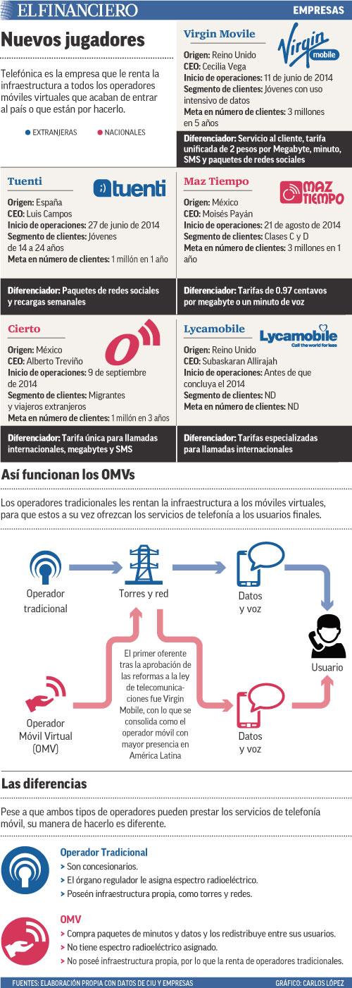 Telefónica es la empresa que le renta la infraestructura a todos los operadores móviles virtuales que acaban de entrar al país o que están por hacerlo.