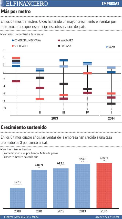 En los últimos trimestres, Oxxo ha tenido un mayor crecimiento en ventas por metro cuadrado que los principales autoservicios del país.