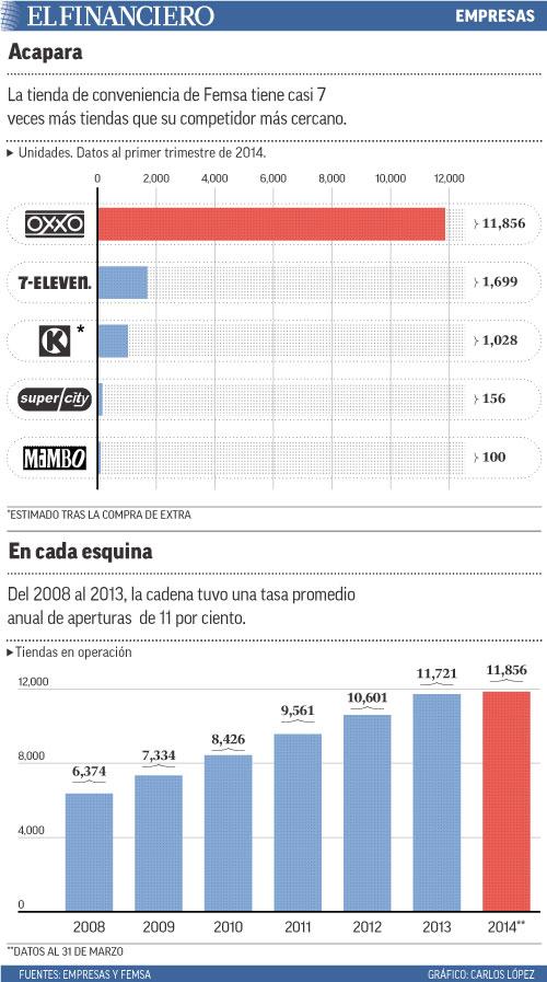 La tienda de conveniencia de Femsa tiene casi 7 veces más tiendas que su competidor más cercano.