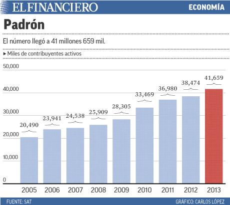El número de contribuyentes llegó a 41 millones 659 mil.