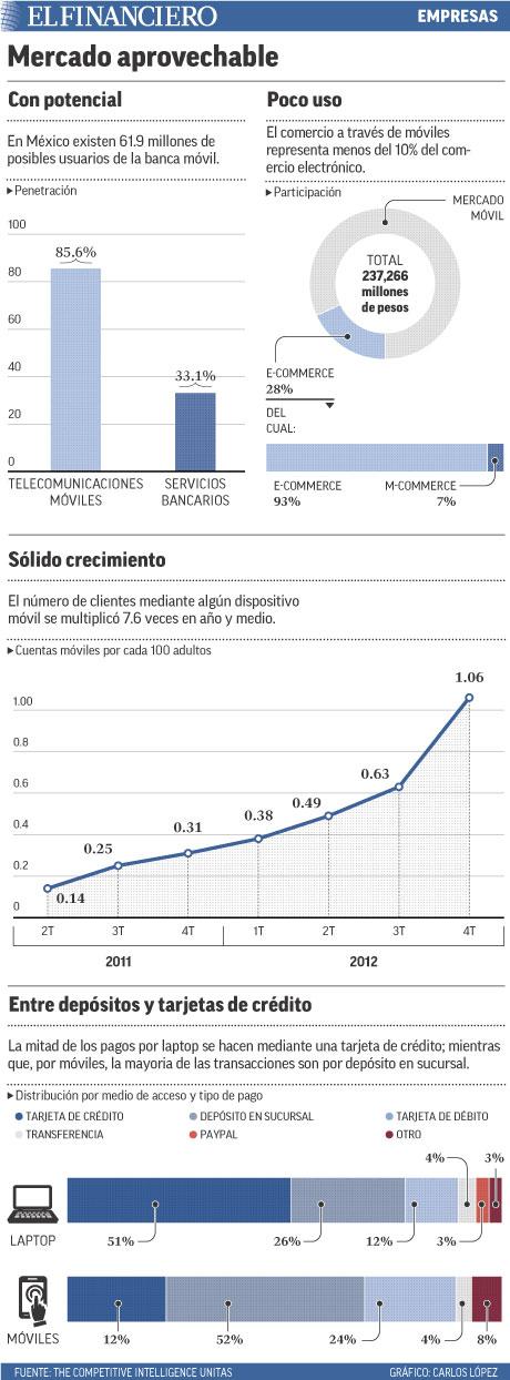 En México existen 61.9 millones de posibles usuarios de la banca móvil.