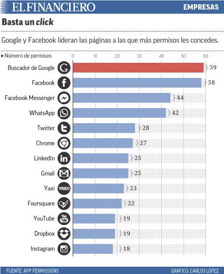 Google y Facebook lideran las páginas a las que más permisos les concedes.